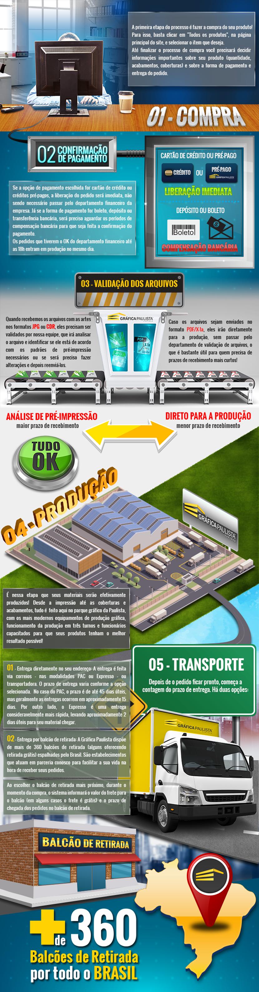 paulista-infograph830