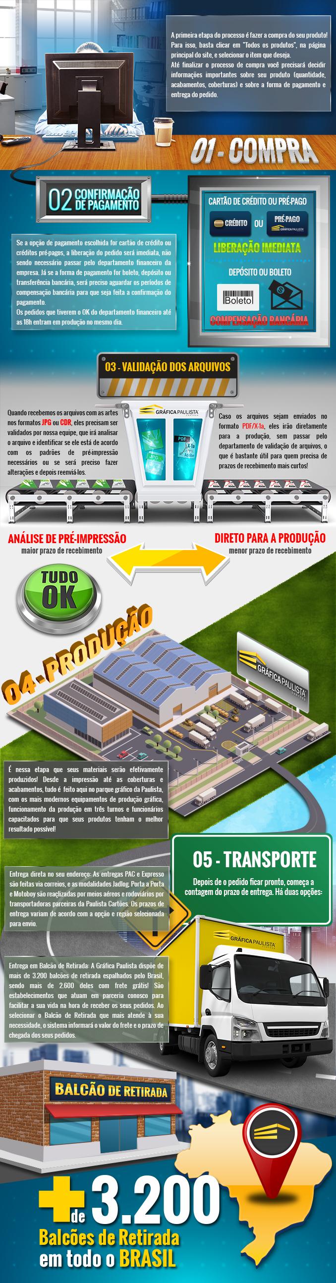Trajetória do seu pedido na Gráfica Paulista 1-Compra, 2-Confirmação do pagamento, 3-Validação dos Arquivos, 4-Produção, 5-Entrega